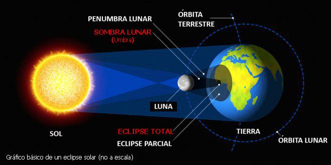 Esquema de un eclipse solar